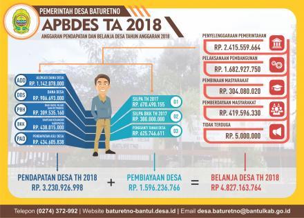 Infografis APBDes Baturetno TA 2018