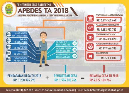 Infografis APBDES Tahun Anggaran 2018